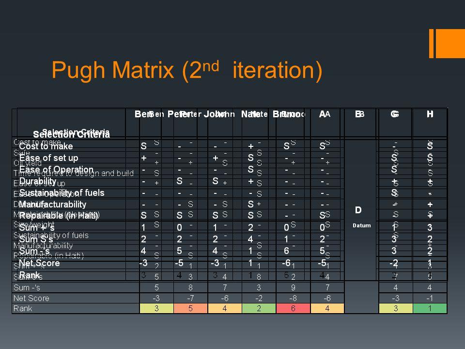 Pugh Matrix (2 nd iteration)