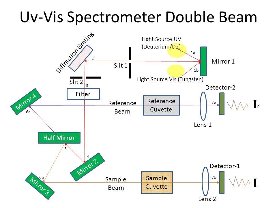 Uv-Vis Spectrometer Double Beam I0I0 I Diffraction Grating Mirror 3 Mirror 2 Half Mirror Mirror 4 Reference Cuvette Sample Cuvette Filter Mirror 1 Light Source Vis (Tungsten) Light Source UV (Deuterium/D2) Slit 1 Slit 2 Lens 1 Lens 2 Detector-1 Detector-2 Reference Beam Sample Beam 1a 1b 2 3 4 6a 6b7b 7a 5