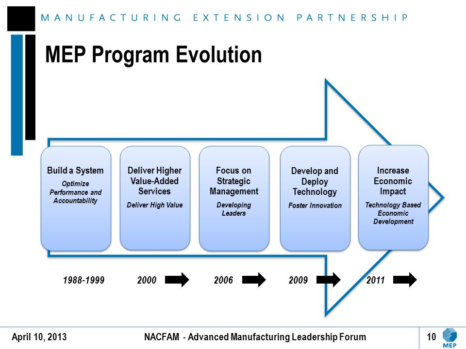 MEP Program Evolution Build a System Optimize Performance and Accountability Build a System Optimize Performance and Accountability Deliver Higher Val