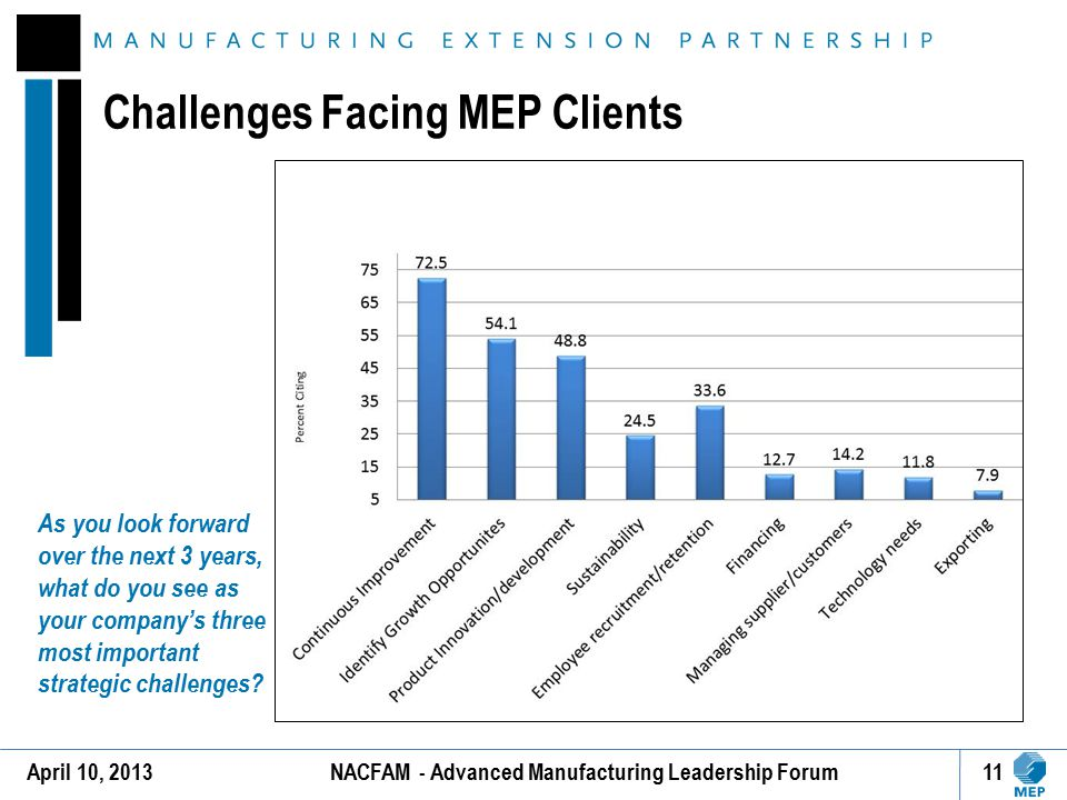 NACFAM - Advanced Manufacturing Leadership Forum11 Challenges Facing MEP Clients April 10, 2013 As you look forward over the next 3 years, what do you