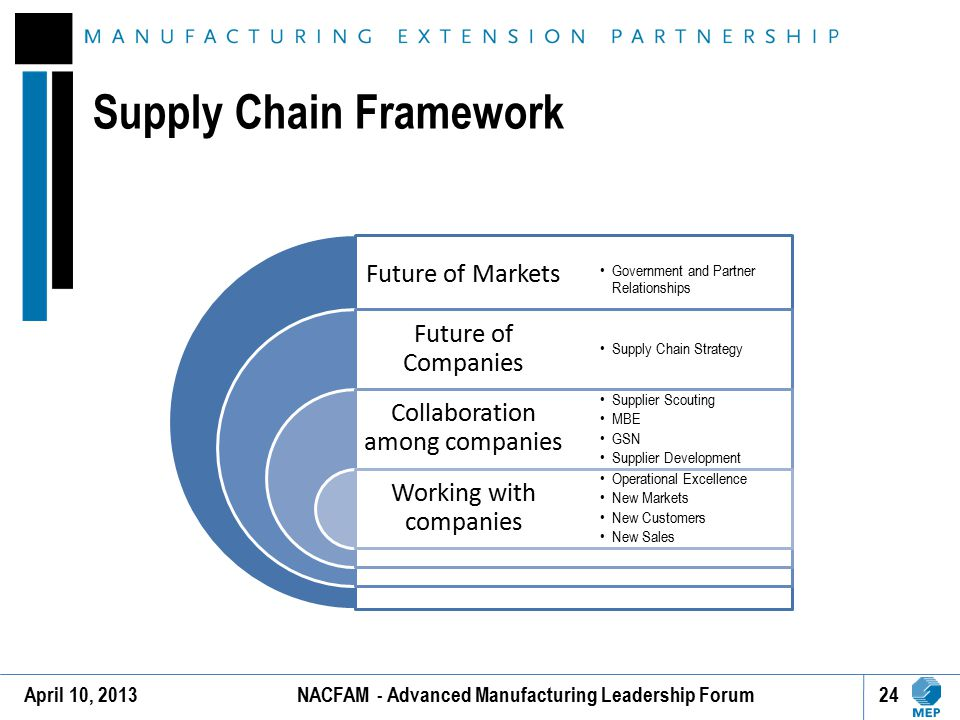 Supply Chain Framework 24April 10, 2013NACFAM - Advanced Manufacturing Leadership Forum Future of Markets Future of Companies Collaboration among comp