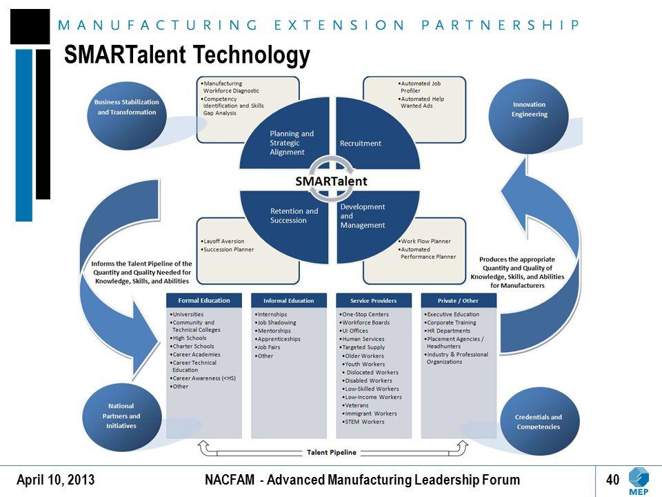 SMARTalent Technology April 10, 201340NACFAM - Advanced Manufacturing Leadership Forum
