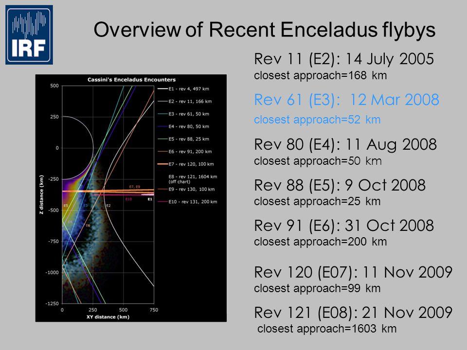 Overview of Recent Enceladus flybys Rev 11 (E2): 14 July 2005 closest approach=168 km Rev 61 (E3): 12 Mar 2008 closest approach=52 km Rev 80 (E4): 11 Aug 2008 closest approach= 50 km Rev 88 (E5): 9 Oct 2008 closest approach=25 km Rev 91 (E6): 31 Oct 2008 closest approach=200 km Rev 120 (E07): 11 Nov 2009 closest approach=99 km Rev 121 (E08): 21 Nov 2009 closest approach=1603 km