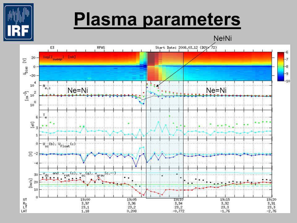Plasma parameters Ne ǂ Ni Ne=Ni