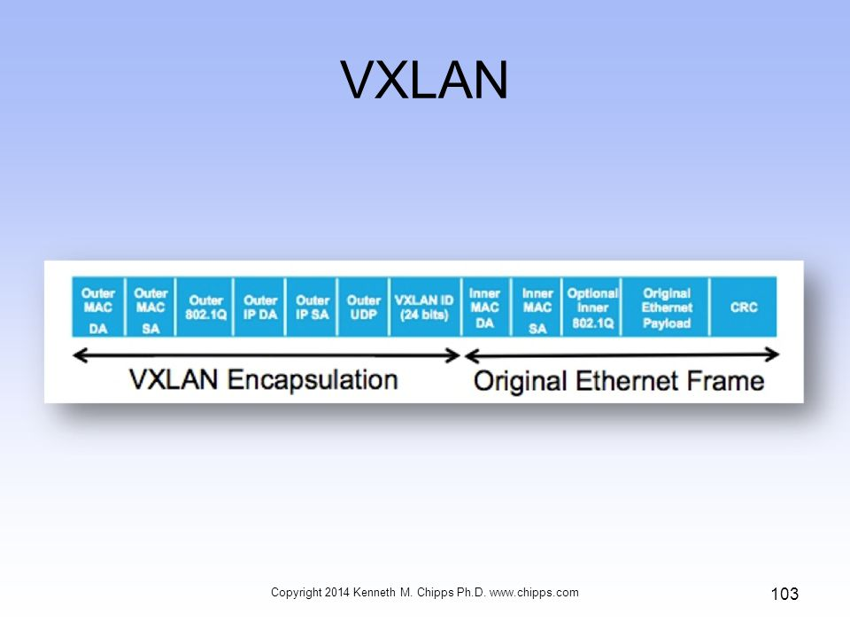 VXLAN Copyright 2014 Kenneth M. Chipps Ph.D. www.chipps.com 103