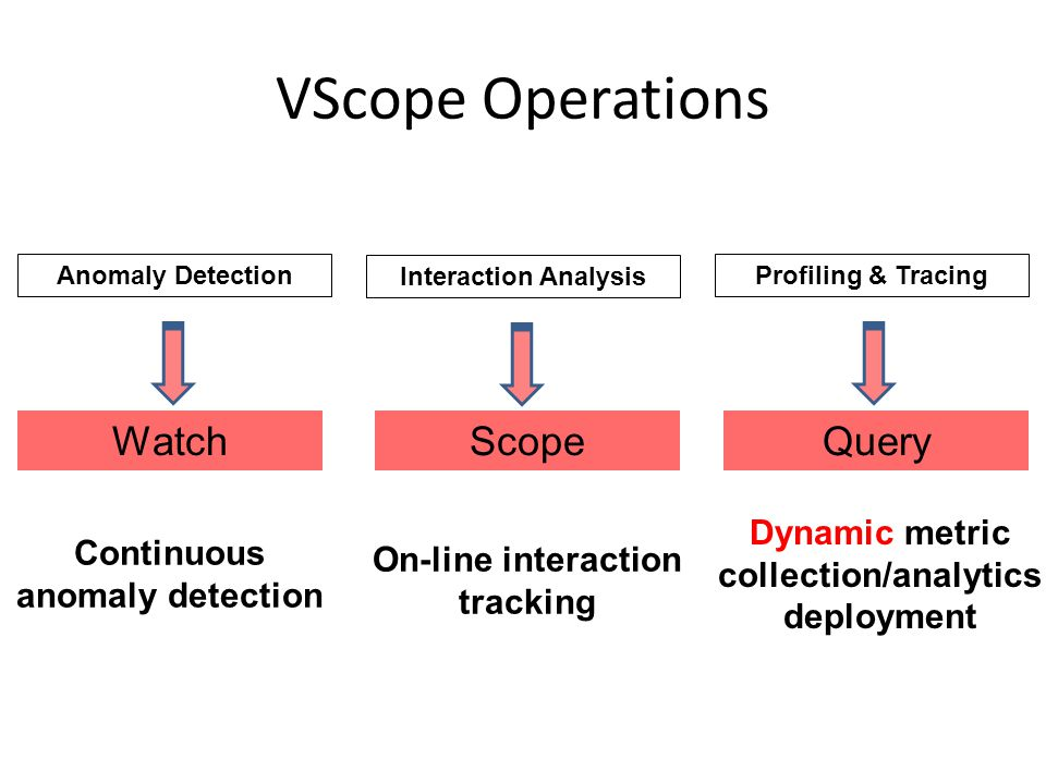 VScope Operations Interaction Analysis Anomaly DetectionProfiling & Tracing WatchScopeQuery Continuous anomaly detection On-line interaction tracking