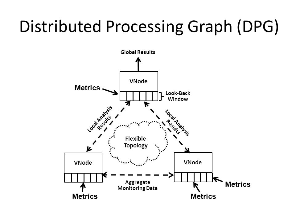 Distributed Processing Graph (DPG) VNode Look-Back Window VNode Aggregate Monitoring Data Local Analysis Results Global Results Flexible Topology Metr