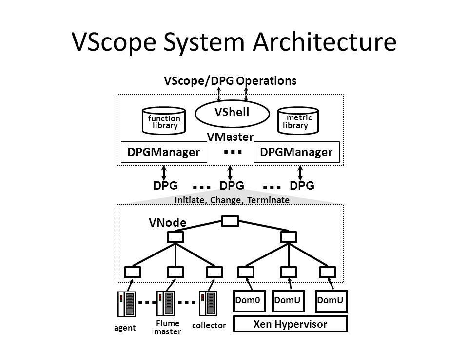 VScope System Architecture VNode Initiate, Change, Terminate DPG metric library VShell function library VMaster VScope/DPG Operations DPGManager agent Flume master collector Xen Hypervisor Dom0DomU