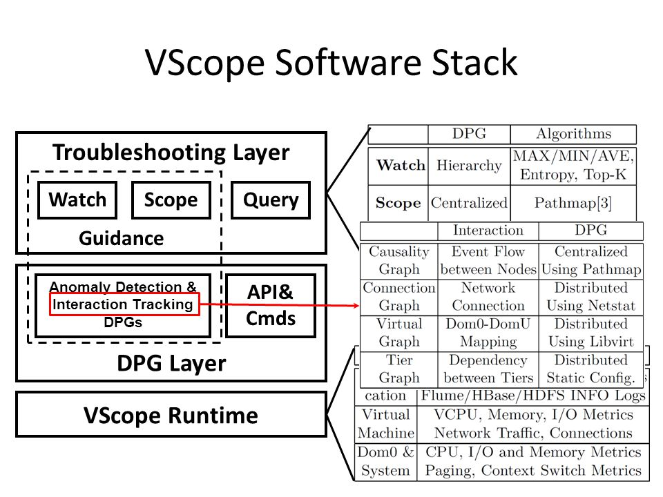 VScope Software Stack Troubleshooting Layer WatchScopeQuery Guidance DPG Layer API& Cmds VScope Runtime Anomaly Detection & Interaction Tracking DPGs