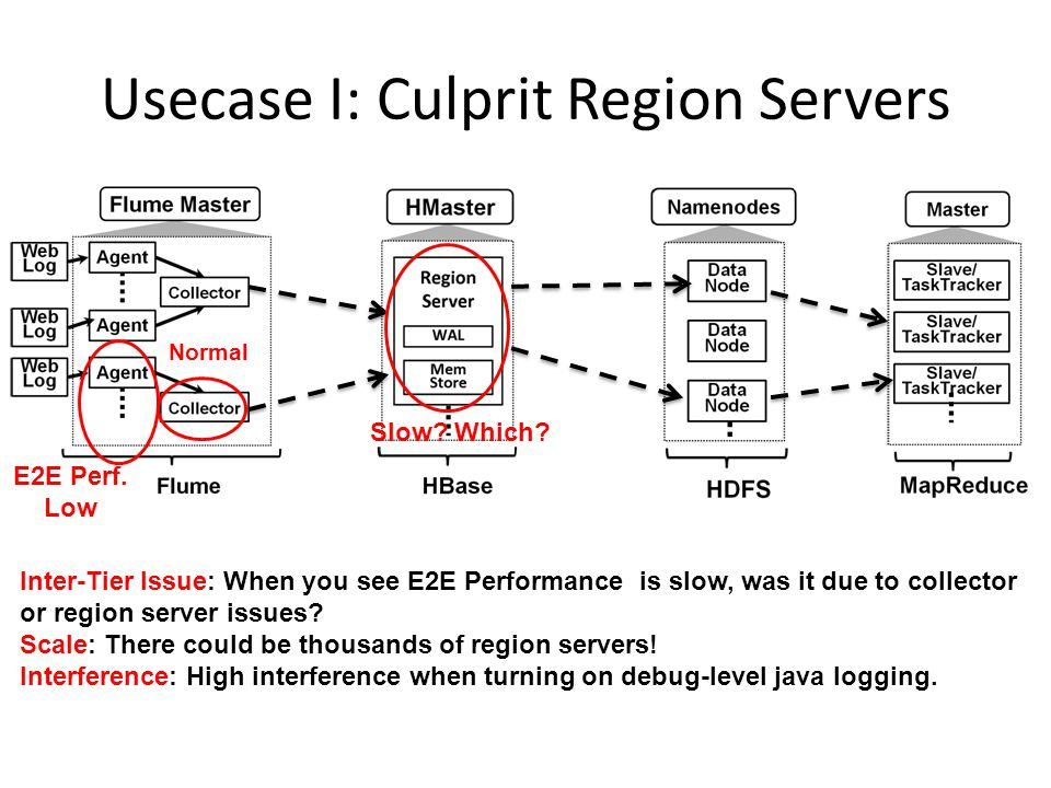Usecase I: Culprit Region Servers Normal E2E Perf. Low Inter-Tier Issue: When you see E2E Performance is slow, was it due to collector or region serve