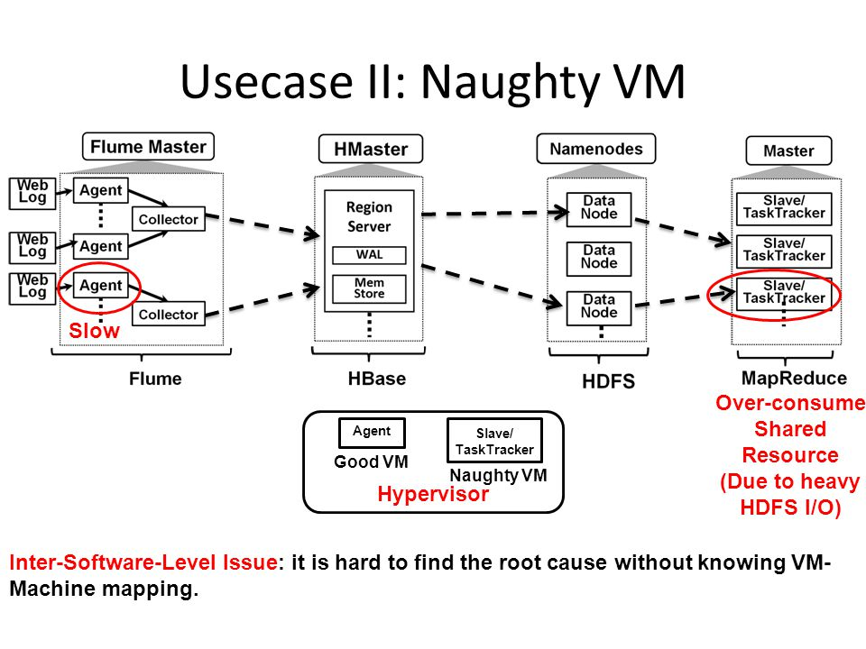 Usecase II: Naughty VM Slave/ TaskTracker Agent Hypervisor Over-consume Shared Resource (Due to heavy HDFS I/O) Slow Good VM Naughty VM Inter-Software-Level Issue: it is hard to find the root cause without knowing VM- Machine mapping.