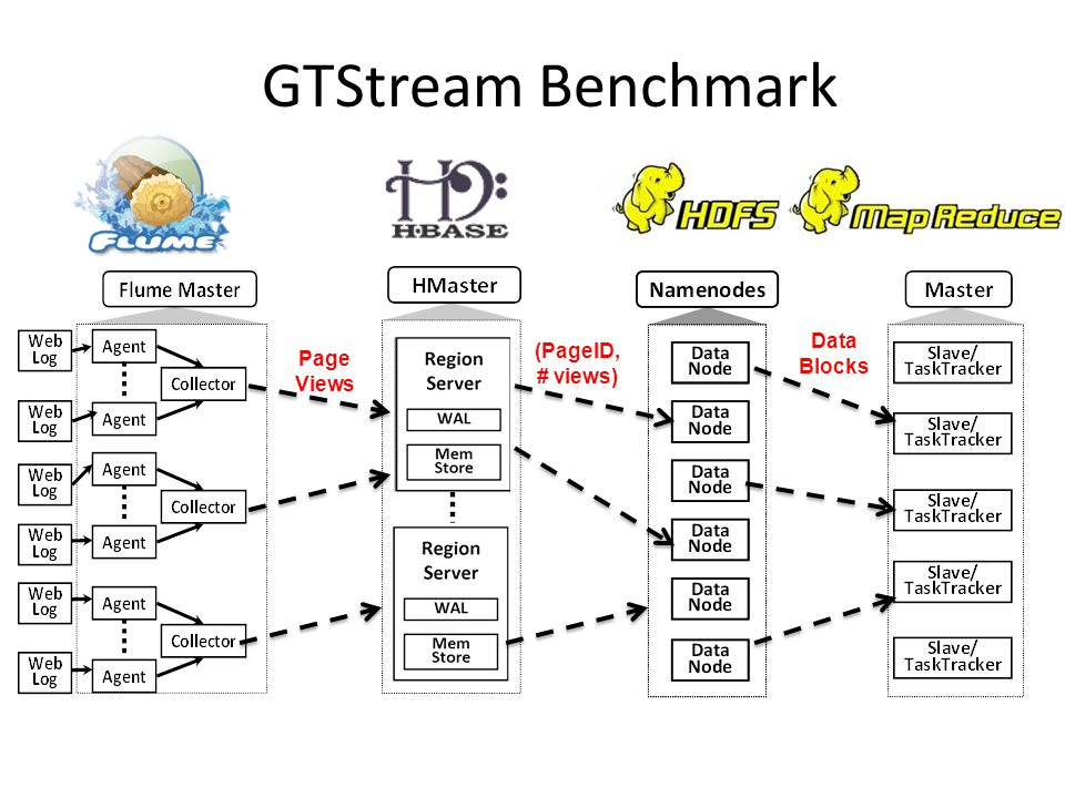 GTStream Benchmark Page Views (PageID, # views) Data Blocks