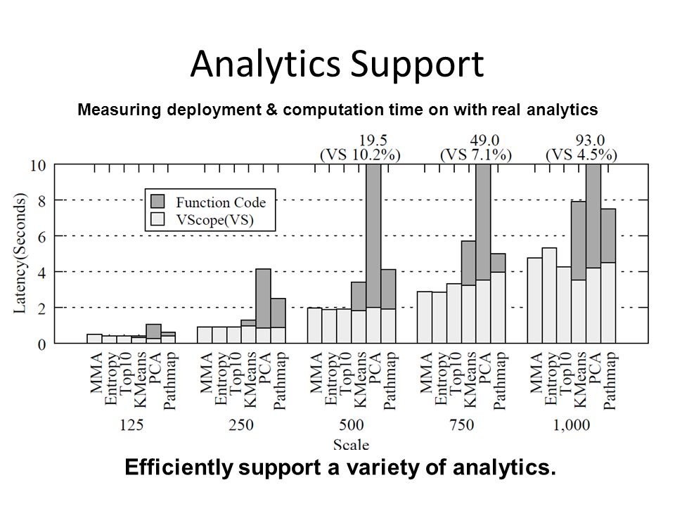 Analytics Support Efficiently support a variety of analytics.
