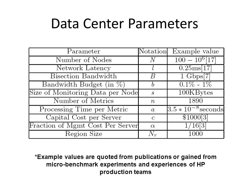 Data Center Parameters *Example values are quoted from publications or gained from micro-benchmark experiments and experiences of HP production teams