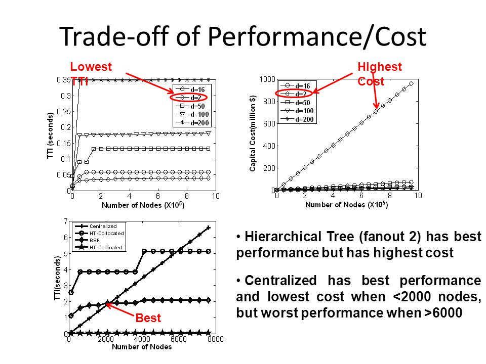 Trade-off of Performance/Cost Hierarchical Tree (fanout 2) has best performance but has highest cost Lowest TTI Highest Cost Best Centralized has best performance and lowest cost when 6000