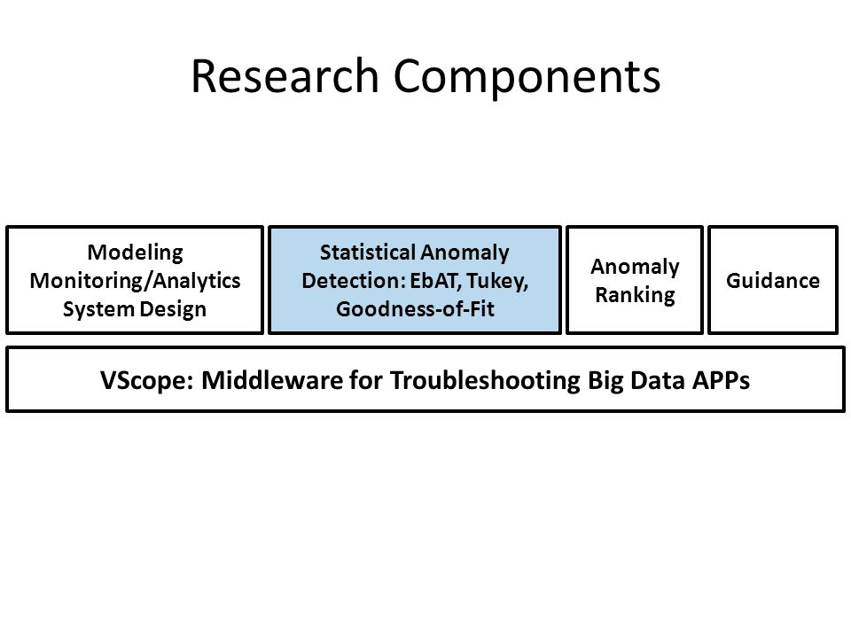 Research Components Modeling Monitoring/Analytics System Design VScope: Middleware for Troubleshooting Big Data APPs Statistical Anomaly Detection: EbAT, Tukey, Goodness-of-Fit Anomaly Ranking Guidance