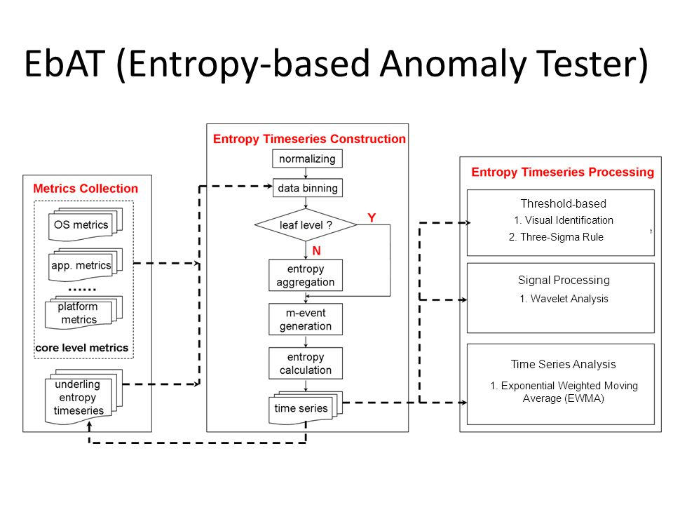 EbAT (Entropy-based Anomaly Tester) Time Series Analysis 1.