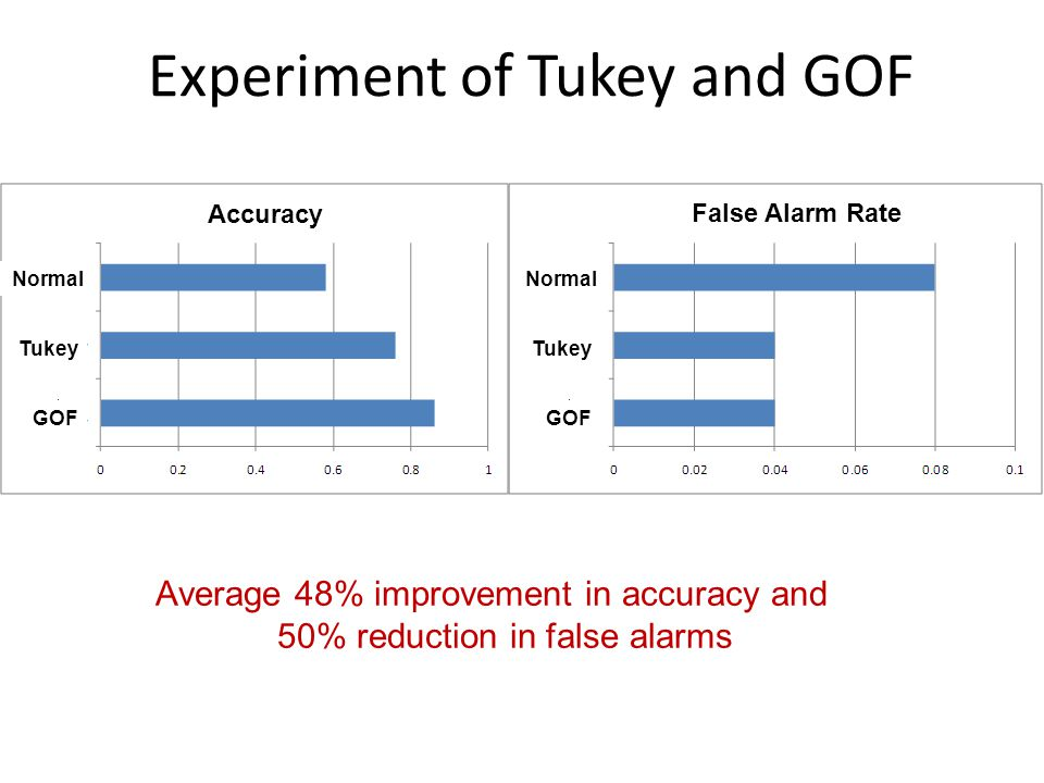 Average 48% improvement in accuracy and 50% reduction in false alarms Experiment of Tukey and GOF False Alarm Rate Accuracy Normal Tukey GOF Normal Tukey GOF