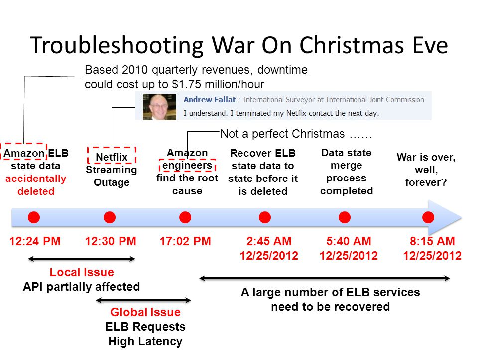 Troubleshooting War On Christmas Eve Amazon ELB state data accidentally deleted 12:24 PM Netflix Streaming Outage 12:30 PM17:02 PM Amazon engineers find the root cause 2:45 AM 12/25/2012 Recover ELB state data to state before it is deleted 5:40 AM 12/25/2012 Data state merge process completed 8:15 AM 12/25/2012 War is over, well, forever.