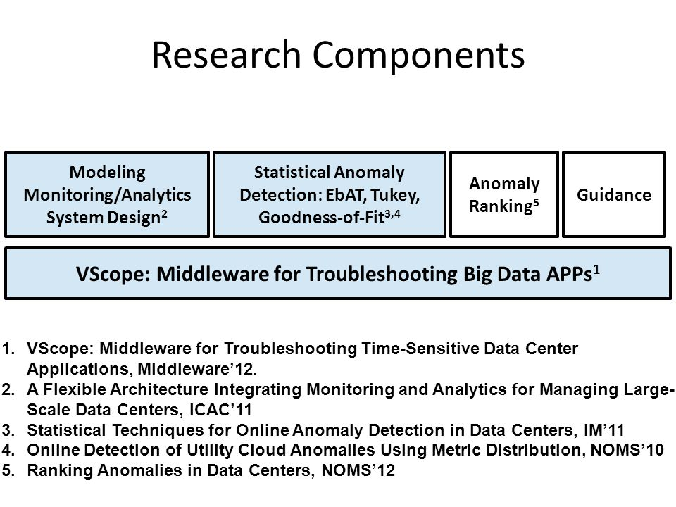 Research Components Modeling Monitoring/Analytics System Design 2 VScope: Middleware for Troubleshooting Big Data APPs 1 1.VScope: Middleware for Trou