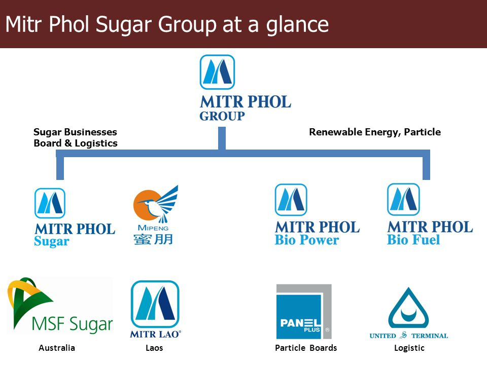 Mitr Phol Sugar Group at a glance Australia Laos Particle Boards Logistic Sugar Businesses Renewable Energy, Particle Board & Logistics