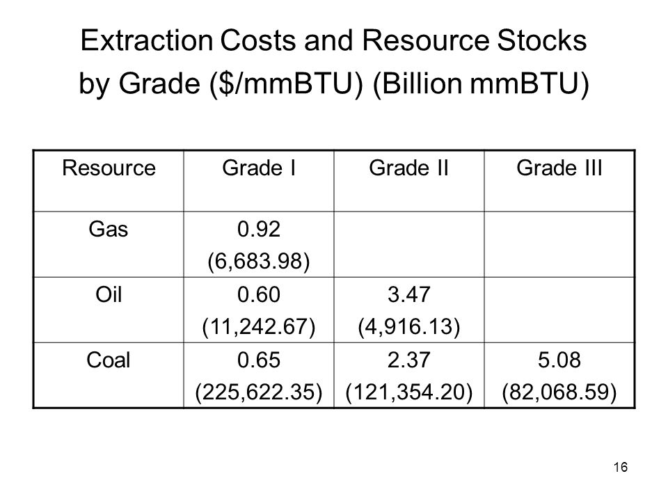 16 Extraction Costs and Resource Stocks by Grade ($/mmBTU) (Billion mmBTU) ResourceGrade IGrade IIGrade III Gas0.92 (6,683.98) Oil0.60 (11,242.67) 3.47 (4,916.13) Coal0.65 (225,622.35) 2.37 (121,354.20) 5.08 (82,068.59)