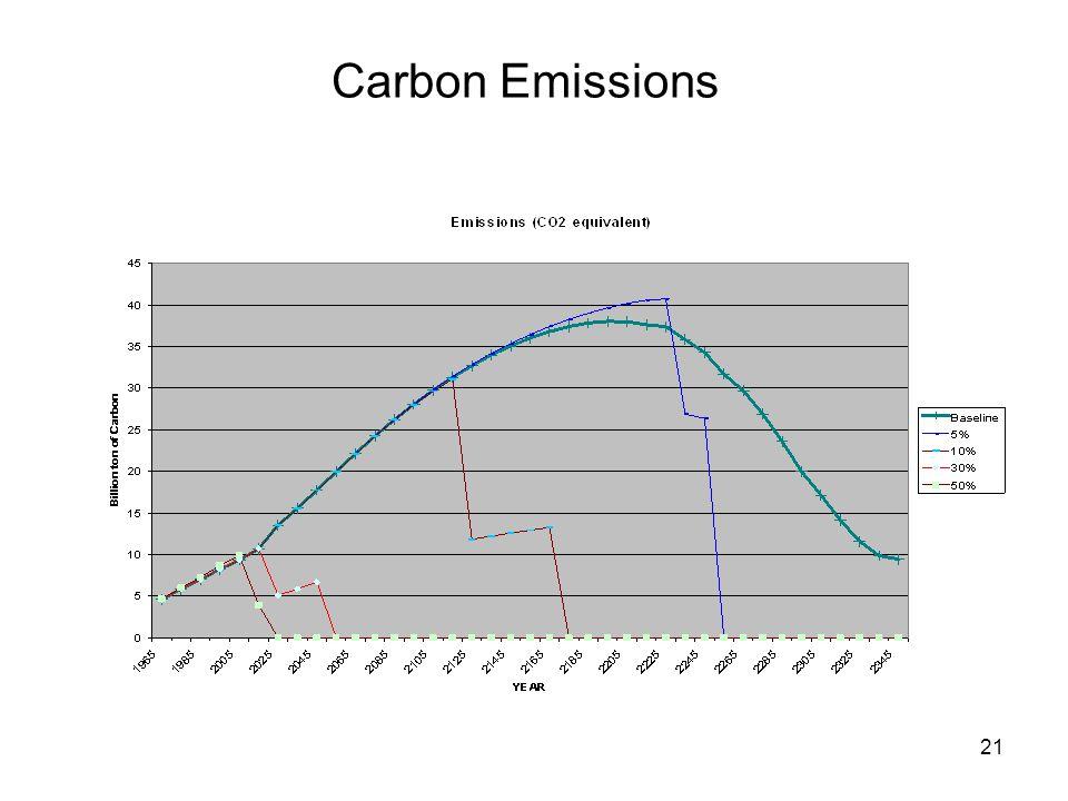 21 Carbon Emissions