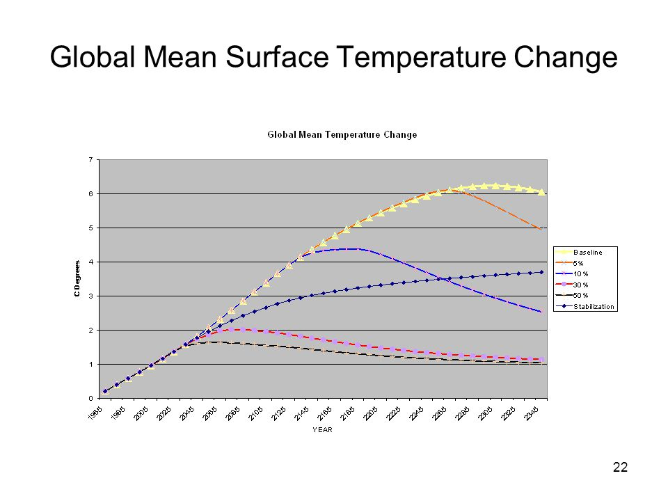22 Global Mean Surface Temperature Change