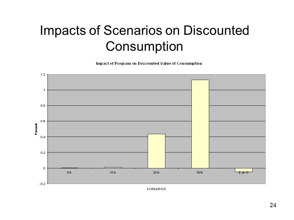 24 Impacts of Scenarios on Discounted Consumption