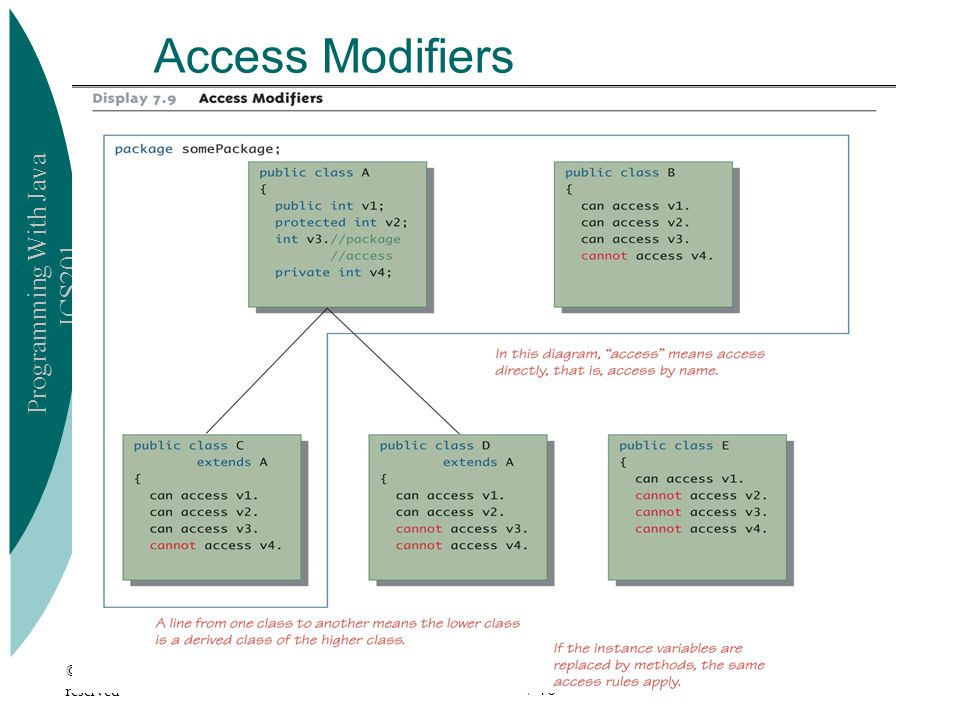 Programming With Java ICS201 © 2006 Pearson Addison-Wesley. All rights reserved7-16 Access Modifiers