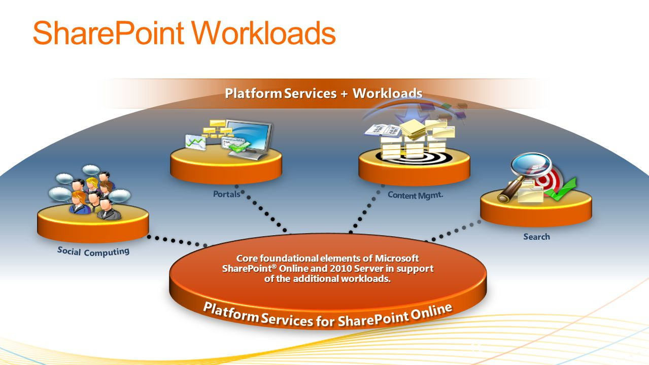 Core foundational elements of Microsoft SharePoint ® Online and 2010 Server in support of the additional workloads.
