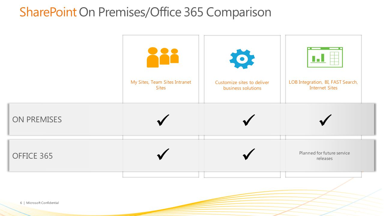 6 | Microsoft Confidential Customize sites to deliver business solutions SharePoint On Premises/Office 365 Comparison My Sites, Team Sites Intranet Sites LOB Integration, BI, FAST Search, Internet Sites Planned for future service releases
