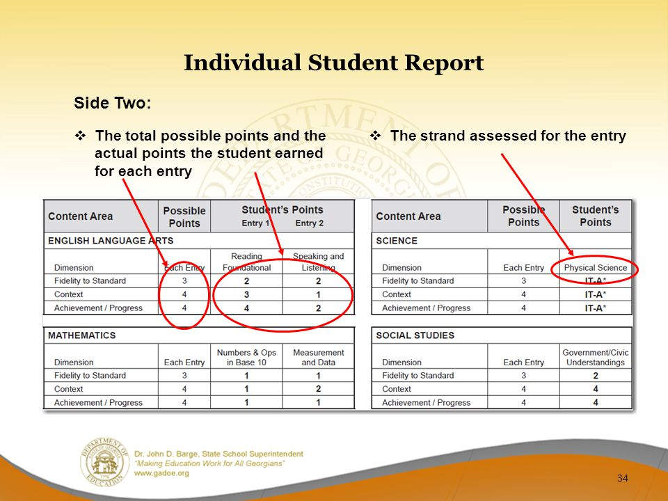 Individual Student Report  The total possible points and the actual points the student earned for each entry  The strand assessed for the entry Side Two: 34
