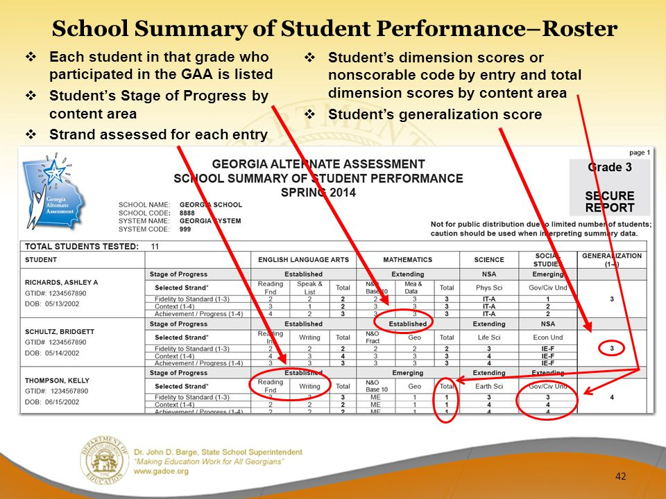 School Summary of Student Performance–Roster  Each student in that grade who participated in the GAA is listed  Student's Stage of Progress by content area  Strand assessed for each entry  Student's dimension scores or nonscorable code by entry and total dimension scores by content area  Student's generalization score 42