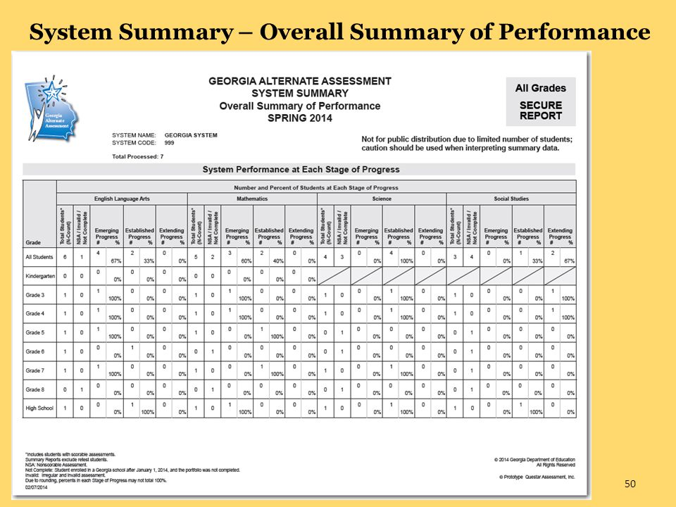 System Summary – Overall Summary of Performance 50