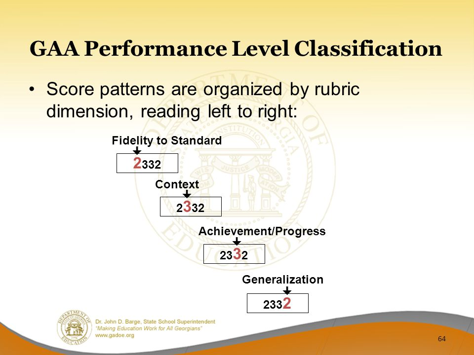 Generalization Achievement/Progress Context GAA Performance Level Classification Score patterns are organized by rubric dimension, reading left to right:  2 332 Fidelity to Standard  2 3 32   64
