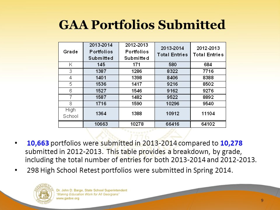 GAA Portfolios Submitted 10,663 portfolios were submitted in 2013-2014 compared to 10,278 submitted in 2012-2013.