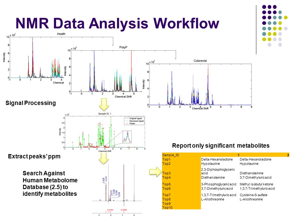 NMR Data Analysis Workflow Extract peaks' ppm Search Against Human Metabolome Database (2.5) to identify metabolites Report only significant metabolit