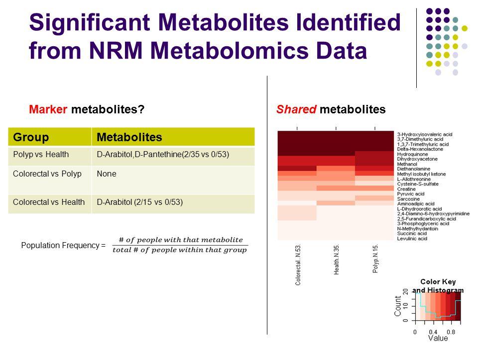 Significant Metabolites Identified from NRM Metabolomics Data GroupMetabolites Polyp vs HealthD-Arabitol,D-Pantethine(2/35 vs 0/53) Colorectal vs Poly