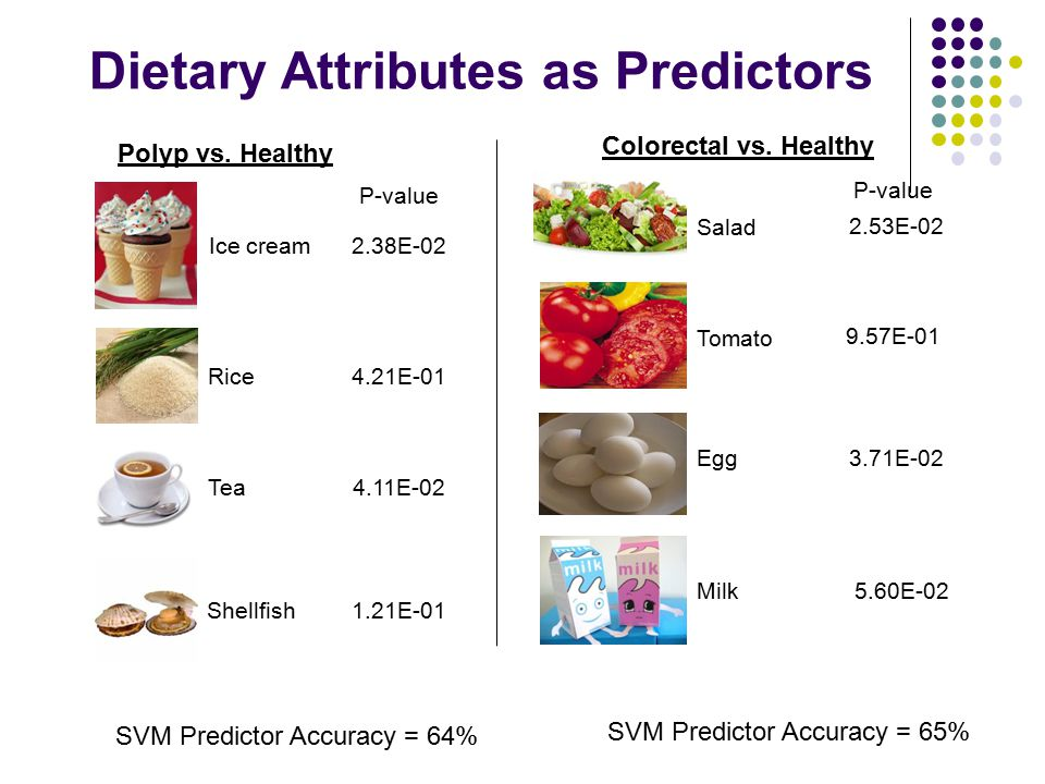 Dietary Attributes as Predictors Polyp vs. Healthy Colorectal vs. Healthy 2.38E-02 4.21E-01 4.11E-02 1.21E-01 2.53E-02 9.57E-01 3.71E-02 5.60E-02 SVM