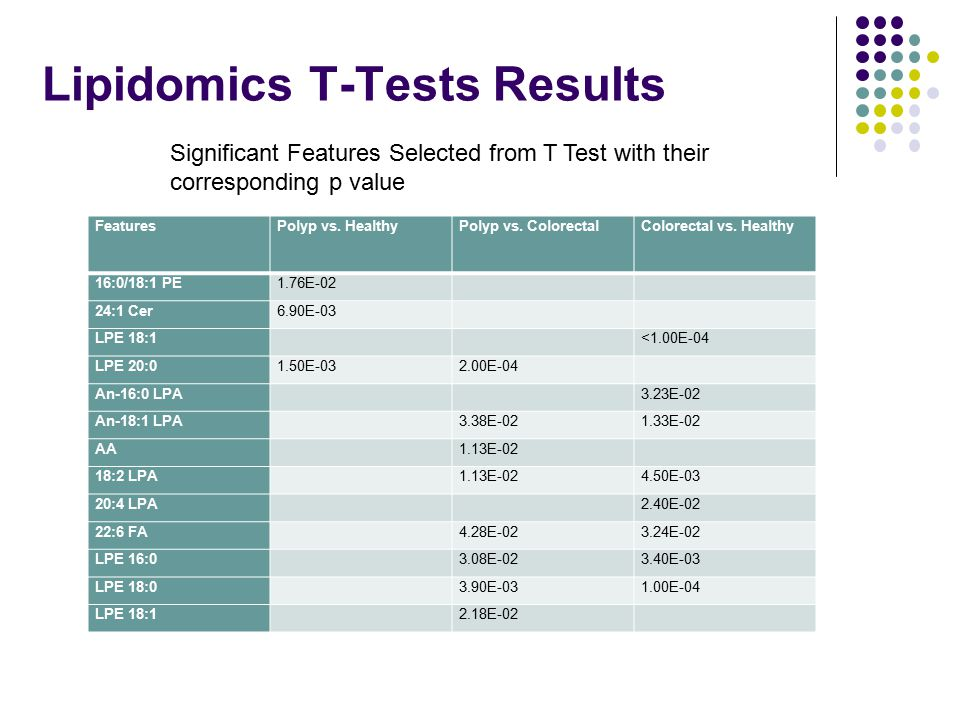 Lipidomics T-Tests Results Significant Features Selected from T Test with their corresponding p value FeaturesPolyp vs. HealthyPolyp vs. ColorectalCol