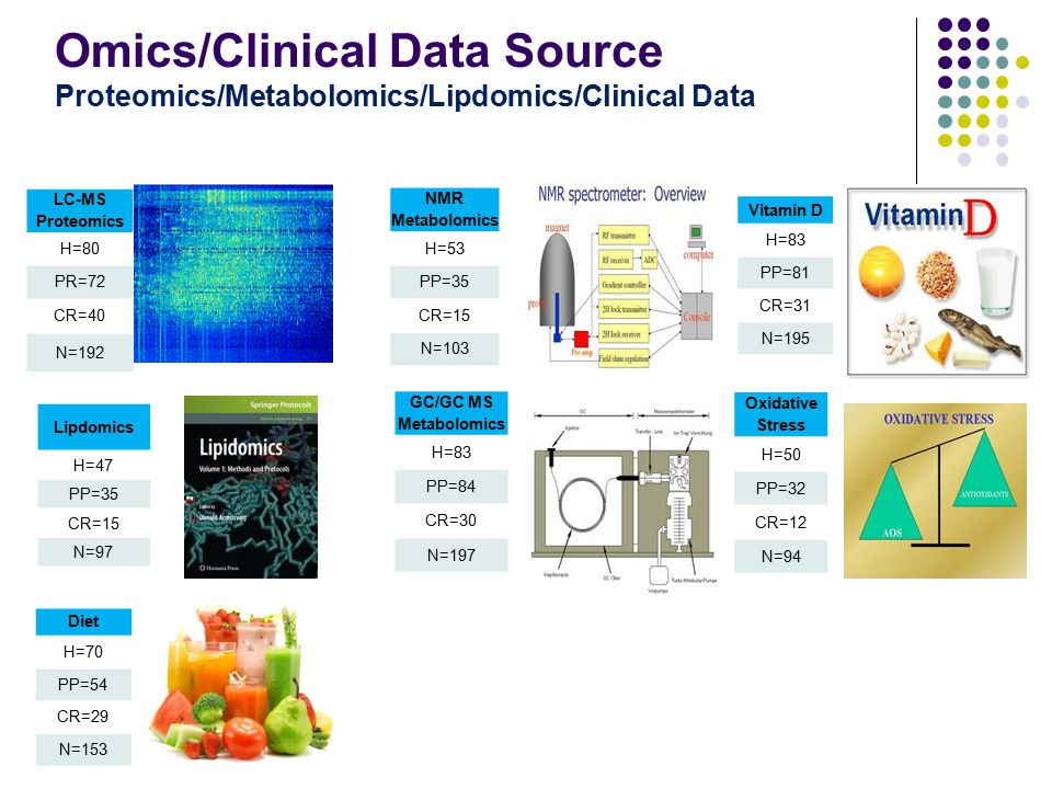 Omics/Clinical Data Source Proteomics/Metabolomics/Lipdomics/Clinical Data Diet H=70 PP=54 CR=29 N=153 Oxidative Stress H=50 PP=32 CR=12 N=94 LC-MS Pr