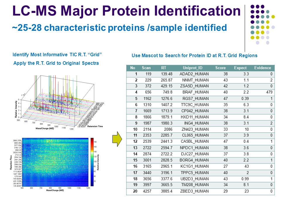Proteomics Result Interpretation Proteins Identified from Colon Cancer and Health Group Uniprot_ID Frequency in Colon (10) Frequency in Health (10) Evidence in PubMed BRAF_HUMAN30508 DMP46_HUMAN300 NNMT_HUMAN314 MRP_HUMAN130 STK33_HUMAN030 Uniprot_IDGeneProtein Name Evidence in PubMed BRAF1_HUMANBRAF Serine/threonine-protein kinase B- raf508 P53_HUMANTP53Cellular tumor antigen p53443 CD44_HUMANCD44CD44 antigen411 MDM2_HUMANMDM2E3 ubiquitin-protein ligase Mdm2131 BCR_HUMANBCRBreakpoint cluster region protein59 LCK_HUMANLCKTyrosine-protein kinase Lck29 Q7RTZ3_HUMANLCKTyrosine-protein kinase Lck29 CAV1_HUMANCAV1Caveolin-121 PNPH_HUMANPNPPurine nucleoside phosphorylase13 CBL_HUMANCBLE3 ubiquitin-protein ligase CBL11 RAF1_HUMANRAF1 RAF proto-oncogene serine/threonine-protein kinase10 CD38_HUMANCD38ADP-ribosyl cyclase 18 NNMT_HUMANNNMTNicotinamide N-methyltransferase4 IRAK1_HUMANIRAK1 Interleukin-1 receptor-associated kinase 13 DMPK_HUMANDMPKMyotonin-protein kinase2 ITA5_HUMANITGA5Integrin alpha-51 ITB1_HUMANITGB1Integrin beta-11 ZAP70_HUMANZAP70Tyrosine-protein kinase ZAP-701 Proteins Interacted with High-Frequency Proteins from Colon Cancer Group