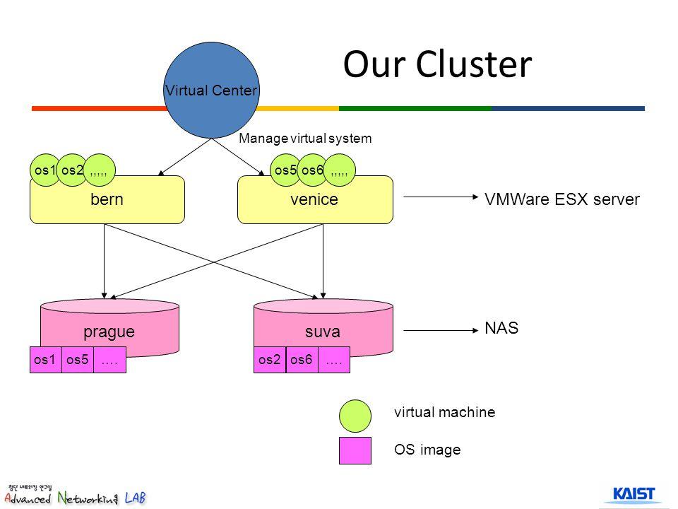 bernvenice praguesuva Virtual Center VMWare ESX server NAS Manage virtual system os1os2,,,,,os5os6,,,,, os1os5os2os6….