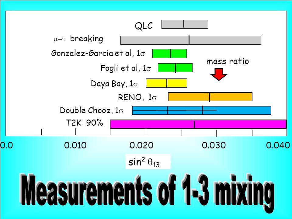 sin 2  13 0.0 0.010 0.020 0.030 0.040 RENO, 1  Fogli et al, 1  T2K 90% QLC Double Chooz, 1  Daya Bay, 1   breaking mass ratio Gonzalez-Garcia et al, 1 