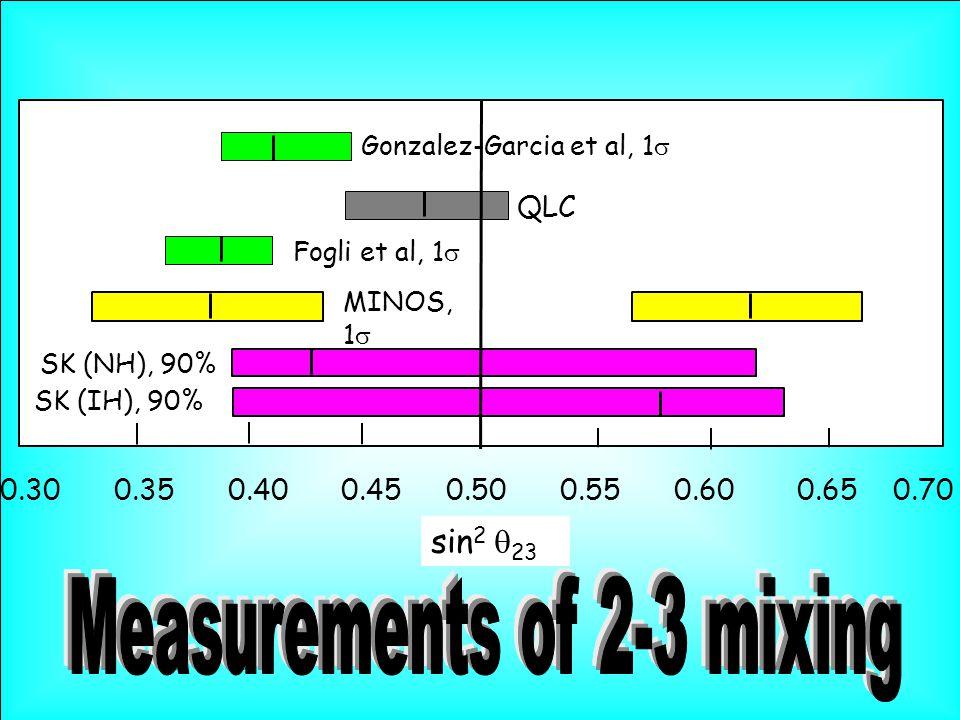 sin 2  23 0.30 0.35 0.40 0.45 0.50 0.55 0.60 0.65 0.70 MINOS, 1  SK (NH), 90% Fogli et al, 1  SK (IH), 90% QLC Gonzalez-Garcia et al, 1 