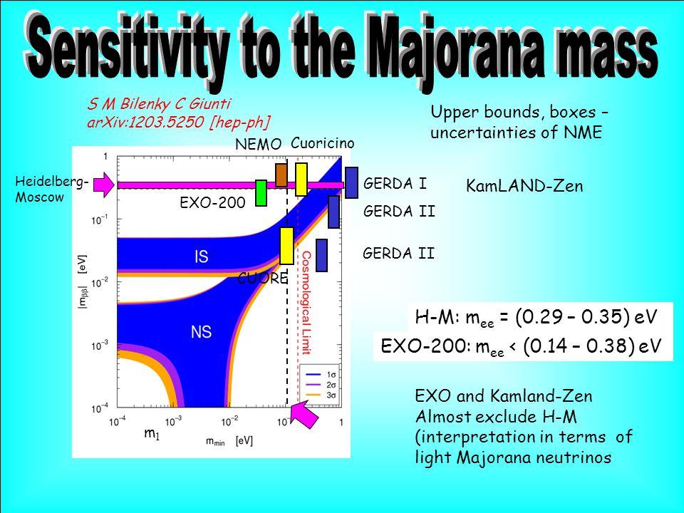 m1m1 Heidelberg- Moscow GERDA II CUORE GERDA I NEMO GERDA II Cuoricino EXO-200 Upper bounds, boxes – uncertainties of NME S M Bilenky C Giunti arXiv:1203.5250 [hep-ph] EXO-200: m ee < (0.14 – 0.38) eV H-M: m ee = (0.29 – 0.35) eV KamLAND-Zen EXO and Kamland-Zen Almost exclude H-M (interpretation in terms of light Majorana neutrinos