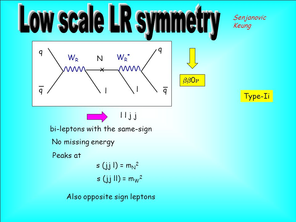 l Type-Ii l l j j x q q l N WRWR bi-leptons with the same-sign Senjanovic Keung WR*WR* q q  0 s (jj l) = m N 2 No missing energy Peaks at s (jj ll) = m W 2 Also opposite sign leptons