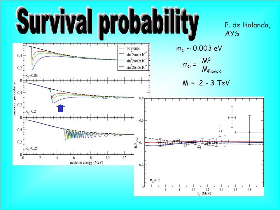 m 0 ~ 0.003 eV M 2 M Planck m 0 = M ~ 2 - 3 TeV P. de Holanda, AYS