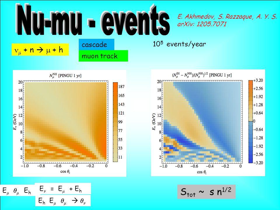  + n   + h muon track cascade E    E h E = E  + E h E h E      10 5 events/year E.